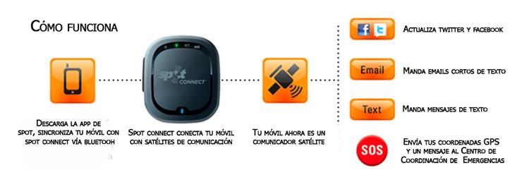 Diagrama de servicios de un comunicador vía satélite