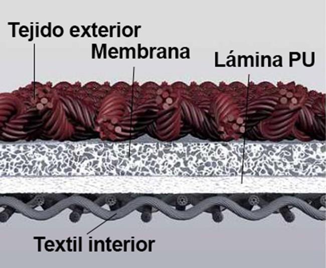 Gore-Tex: capa exterior, membrana, lámina PU, forro interior