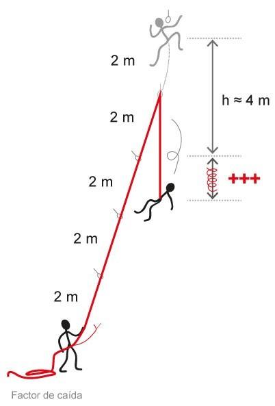 Factor de caída: 10 metros de cuerda, caída 4 metros, factor 0.4. Buena disipación del golpe
