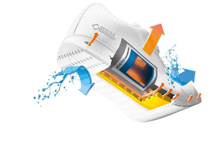 Gore-Tex Surround, sistema de transpiración del pie de 360 grados
