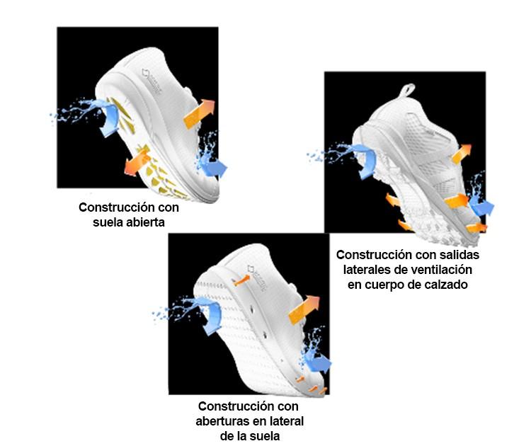 3 sistemas de salida de humedad en Gore-Tex Surround