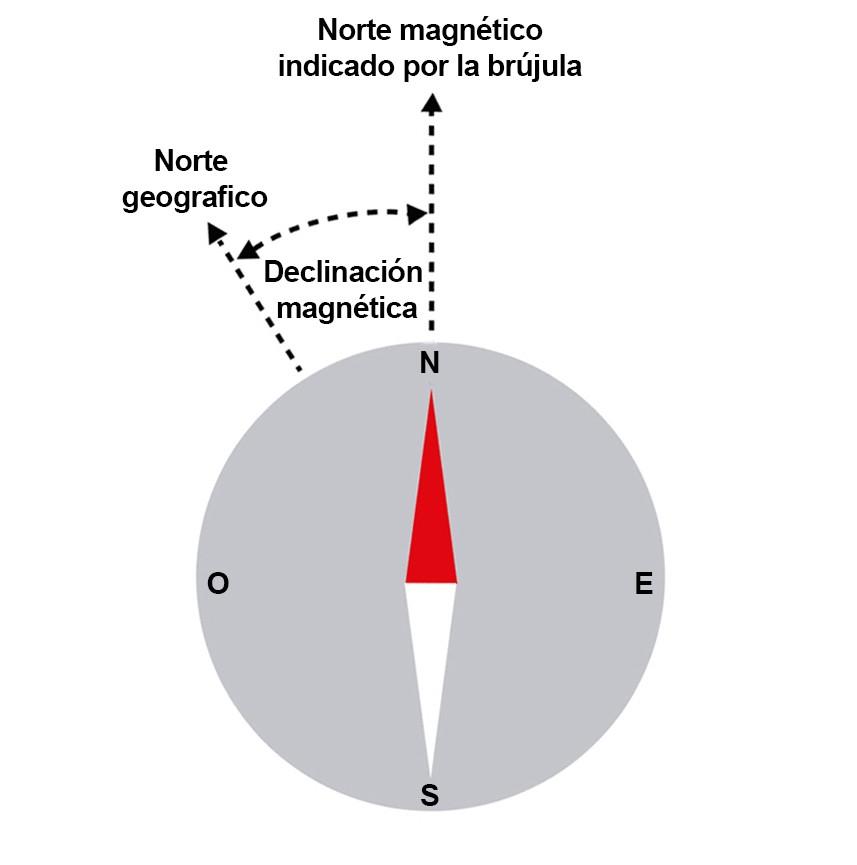 Declinación magnética
