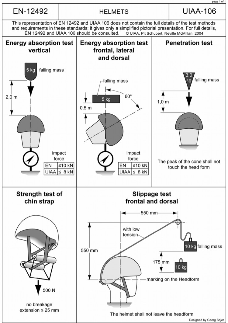Pruebas UIAA para cascos: protección frontal, lateral y superior