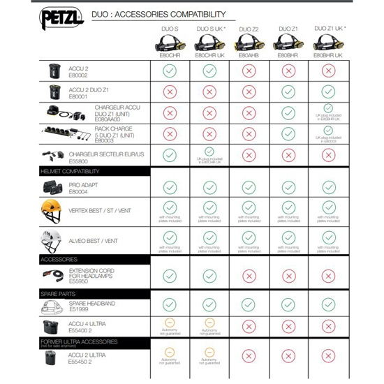 Petzl Duo Z1 - Photo of detail